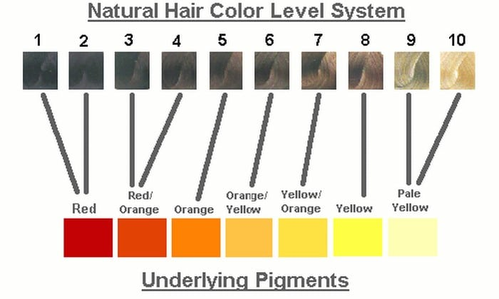 I found a colour chart online where 7 seems quite dark, actually here it